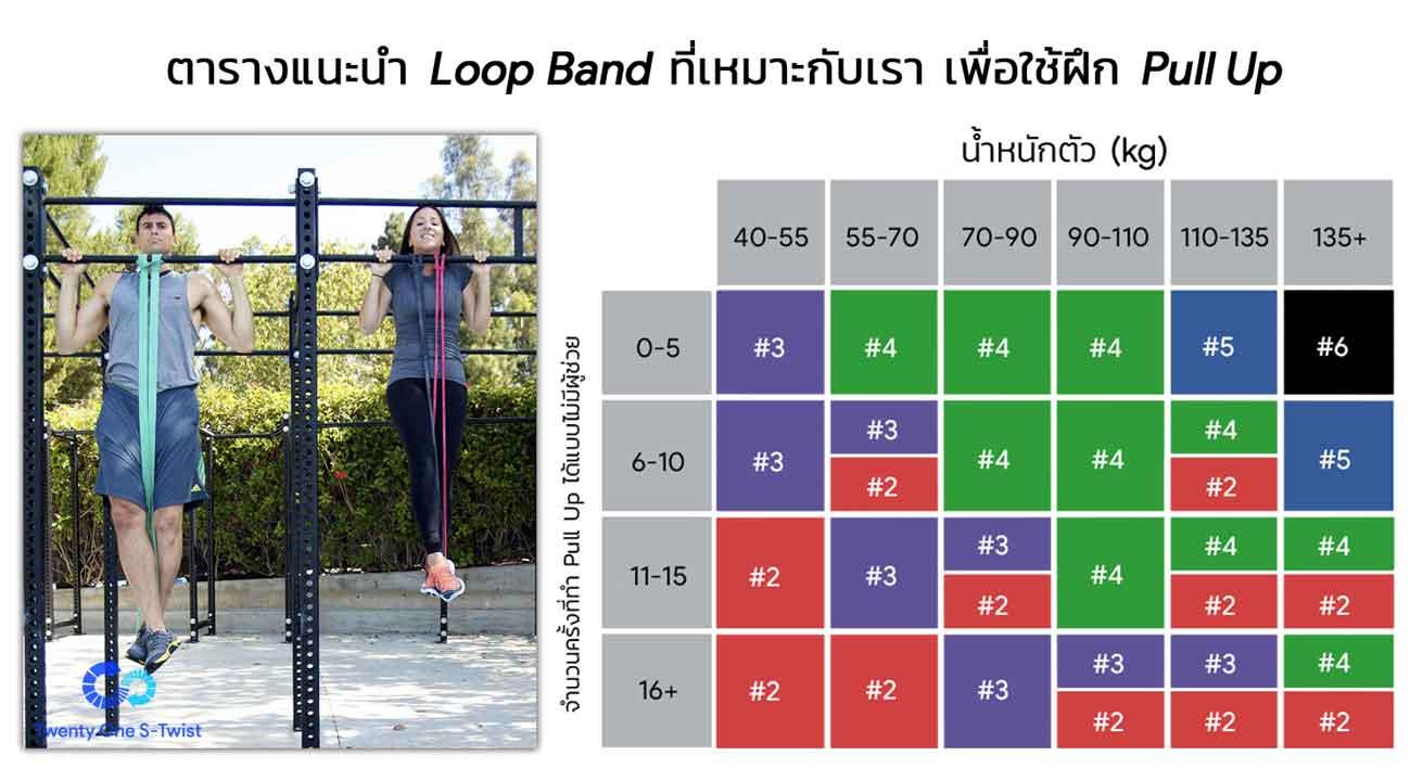 ตารางแนะนำการใช้ Loop Band